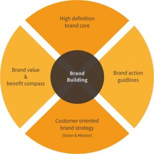 Leistungsmerkmale von Brand Building