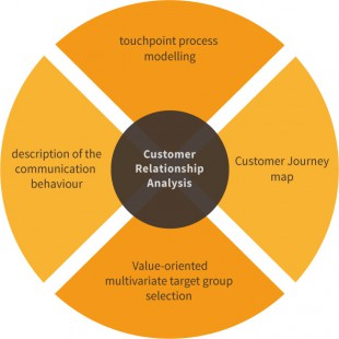 Leistungsmerkmale von Customer Relationship Analysis