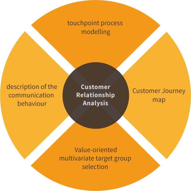 Leistungsmerkmale von Customer Relationship Analysis