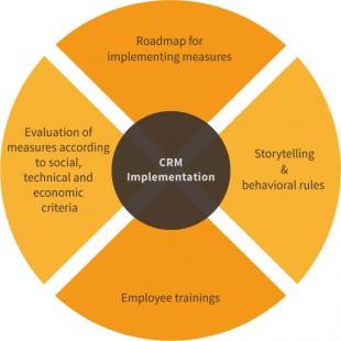 Leistungsmerkmale von CRM Implementation