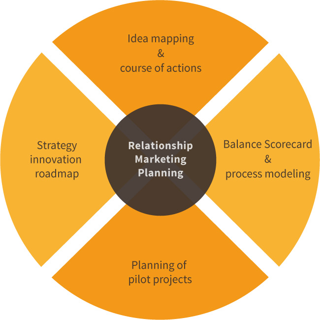 Leistungsmerkmale von Relationship Marketing Planning