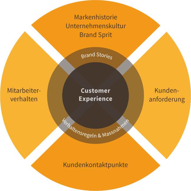 Customer Experience – Brand Stories helfen Markenversprechen einzulösen