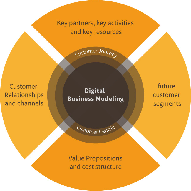 Digital Business Modeling by boloria