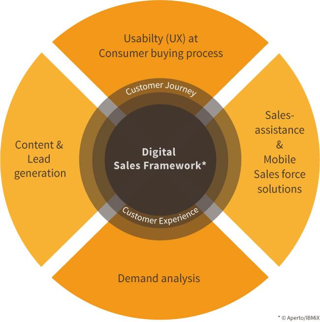 Digital Sales Framework ©aperto