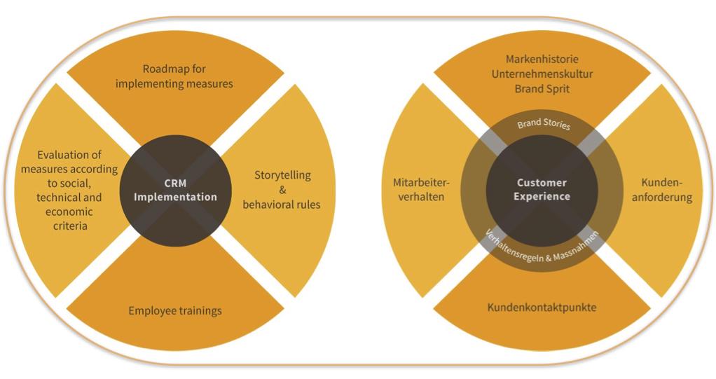 Verschmelzung von Customer Experience Management & CRM