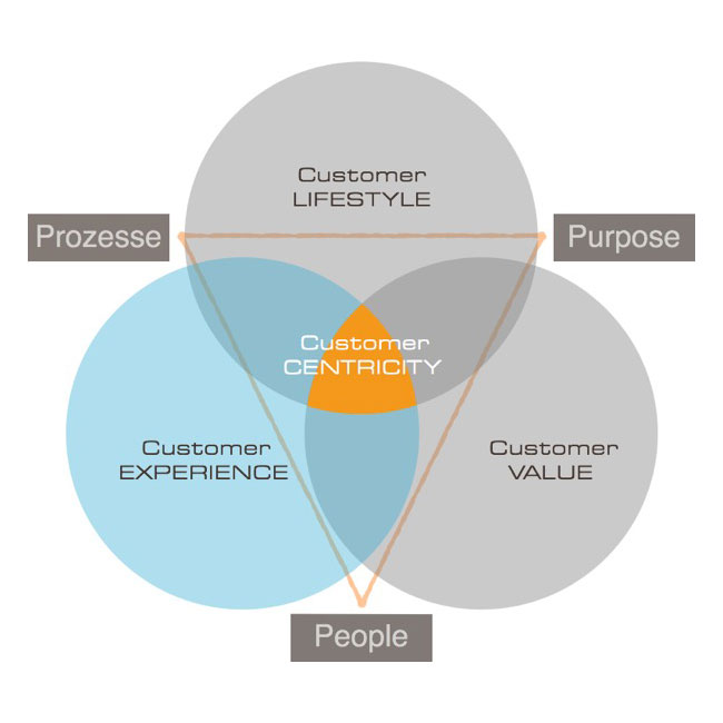Customer Centricity Strategy by boloria