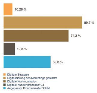 Ergebnis durchgeführter Digital-Check-Ups in KMU
