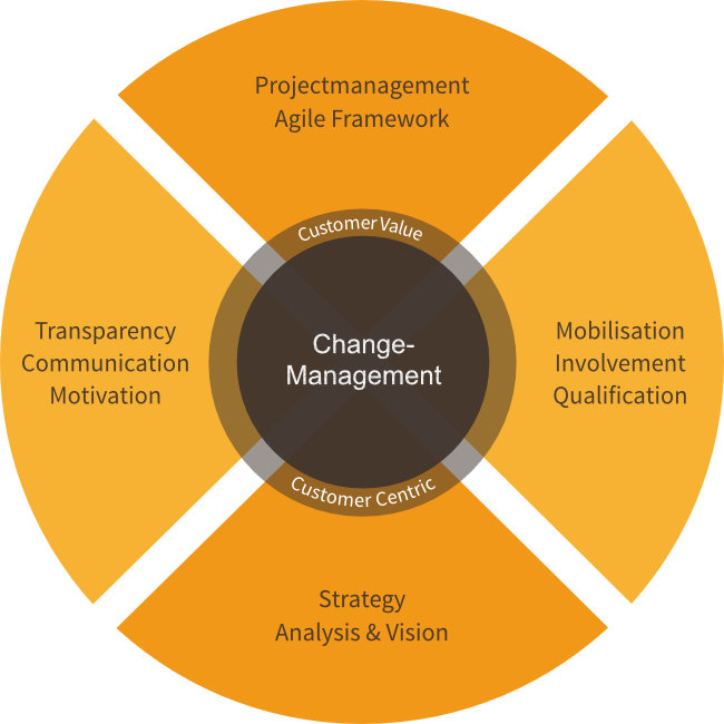 Changemanagement by boloria